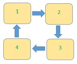Principiul rotației culturilor pe exemplul a patru paturi